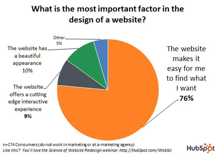 improve customer experience with good web design hubspot survey