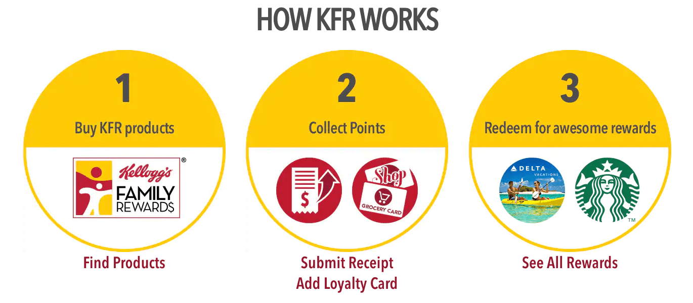 Kellogg's Family Rewards how it works