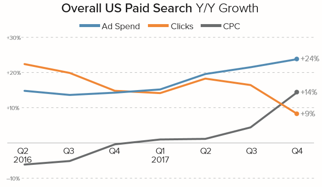 Overall US Paid Search YoY Growth chart