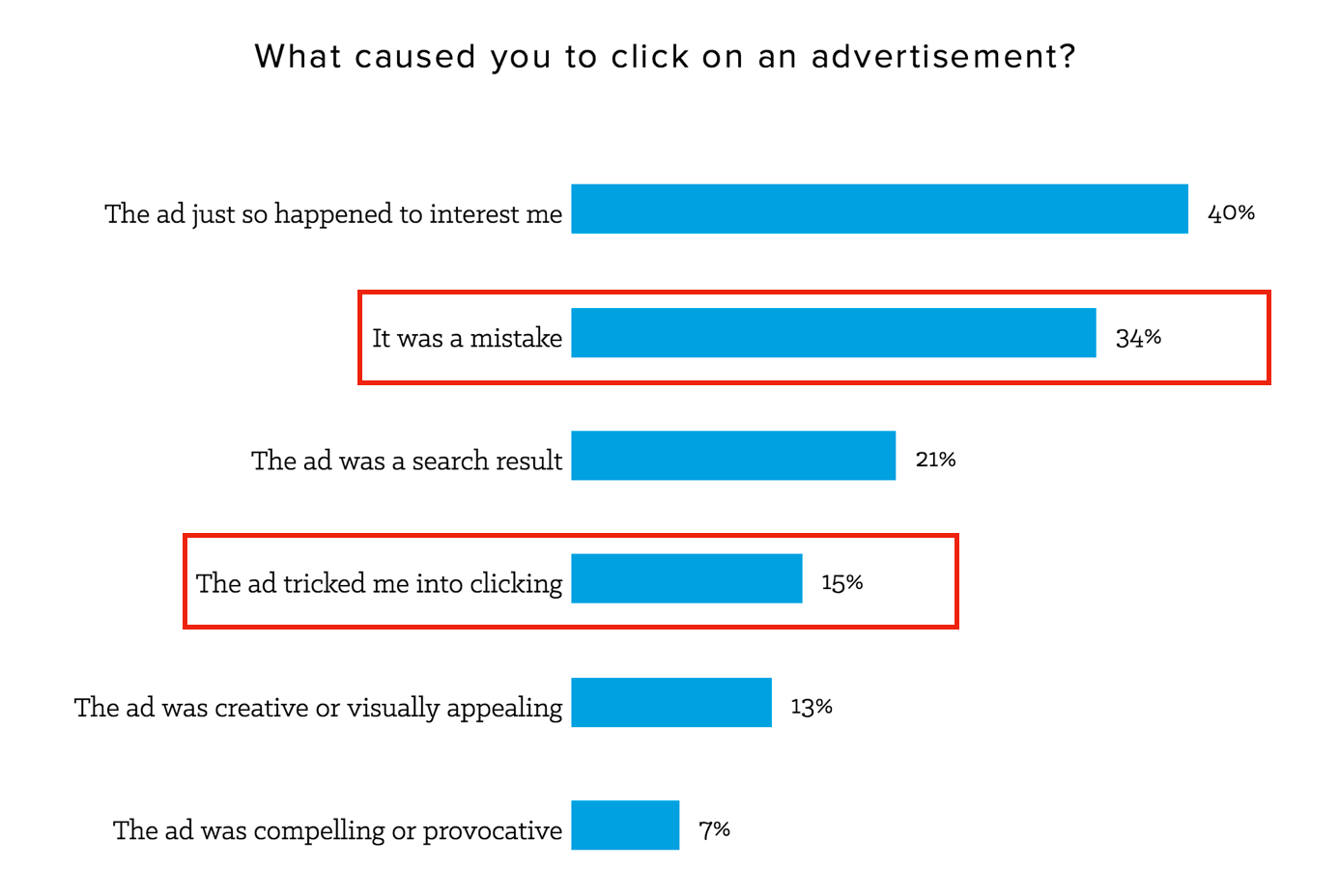 What caused customers to click on ads survey results