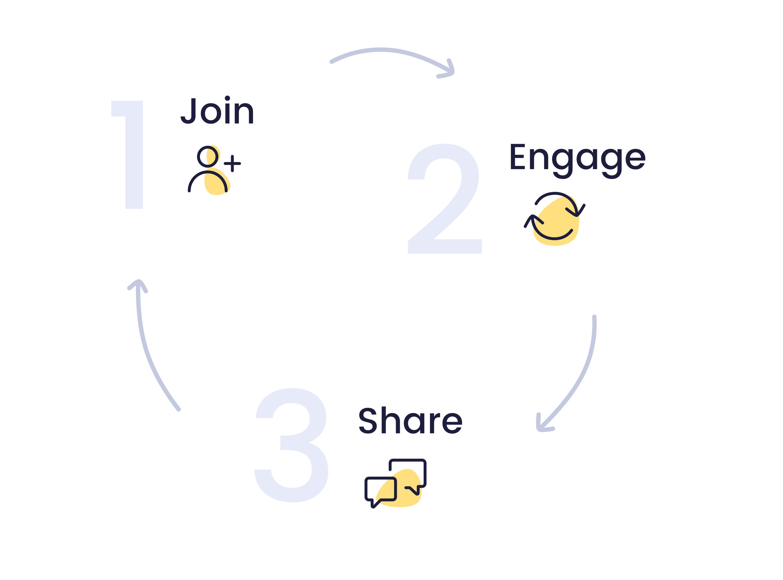 Three Steps to Community Building-