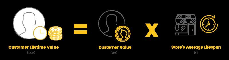 Retention Metrics Customer Lifetime Value