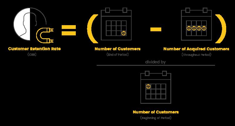 Retention Metrics Customer Retention Rate