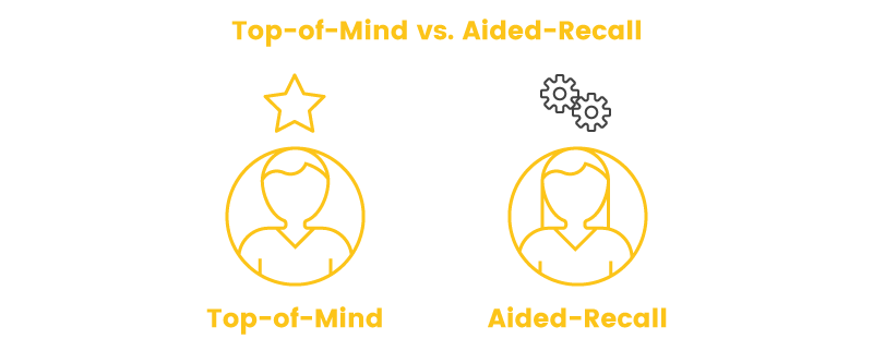 brand awareness top of mind versus aided recall