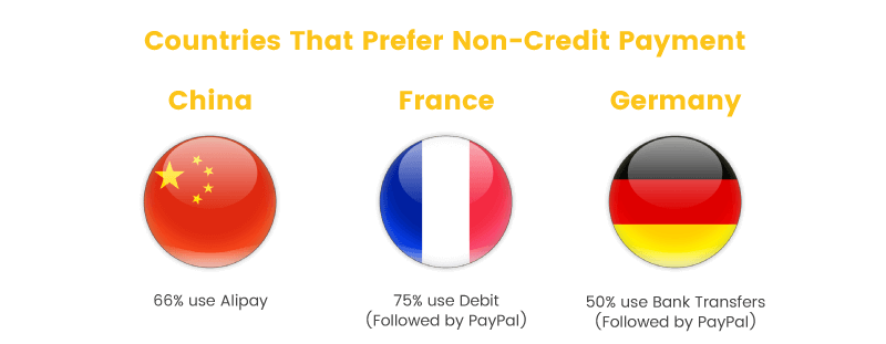 convert visitors into buyers countries prefer non-credit