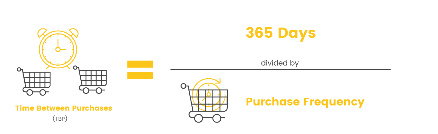 expire time between purchase