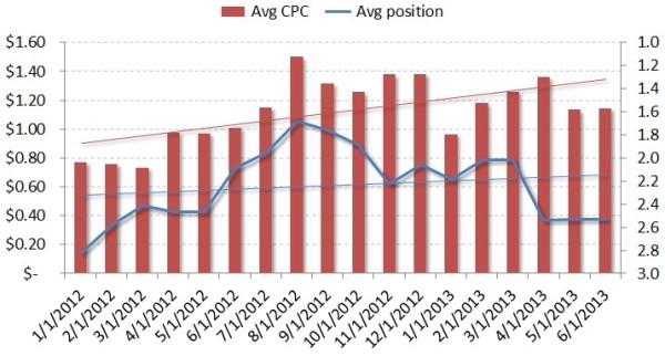 repeat business business analytics chart