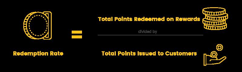 loyalty program participation redemption rate
