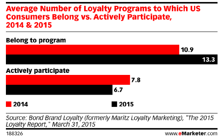 loyalty program participation people join
