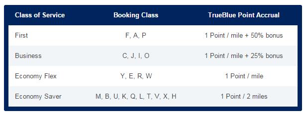 jetblue airline rewards points conversion
