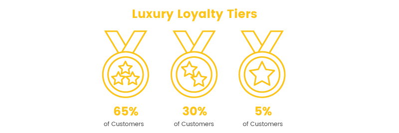 luxury brand loyalty tiers