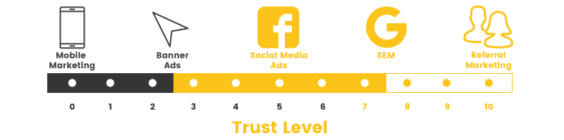 referral program trust level scale