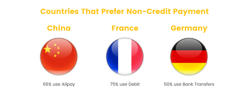 selling internationally countries prefer non-credit