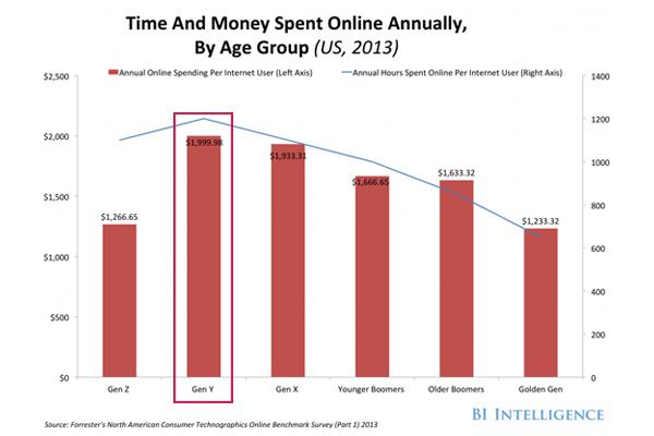 afraid of shopping online age cohort
