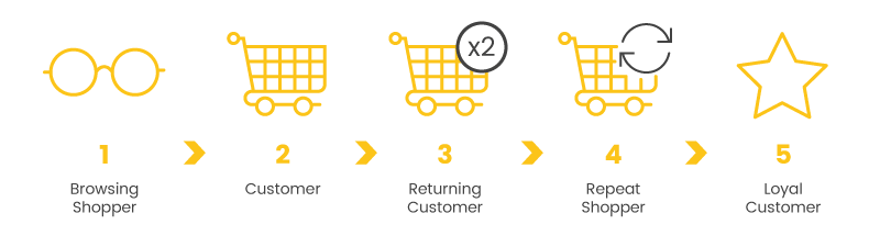 loyal customer progression