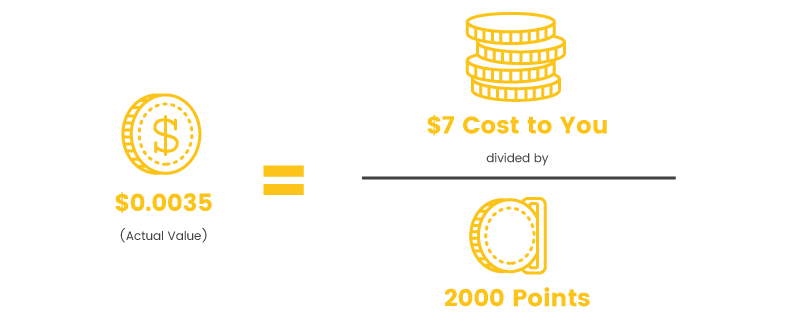points worth actual value calculation
