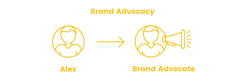 online shopper brand advocacy