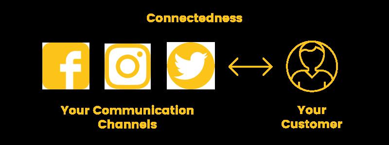 online shopper connectedness need