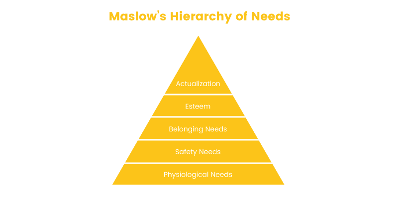 online shopper maslow's hierarchy of neews