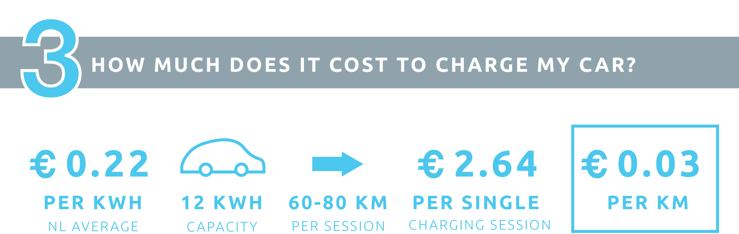 7 FAQs about EV charging
