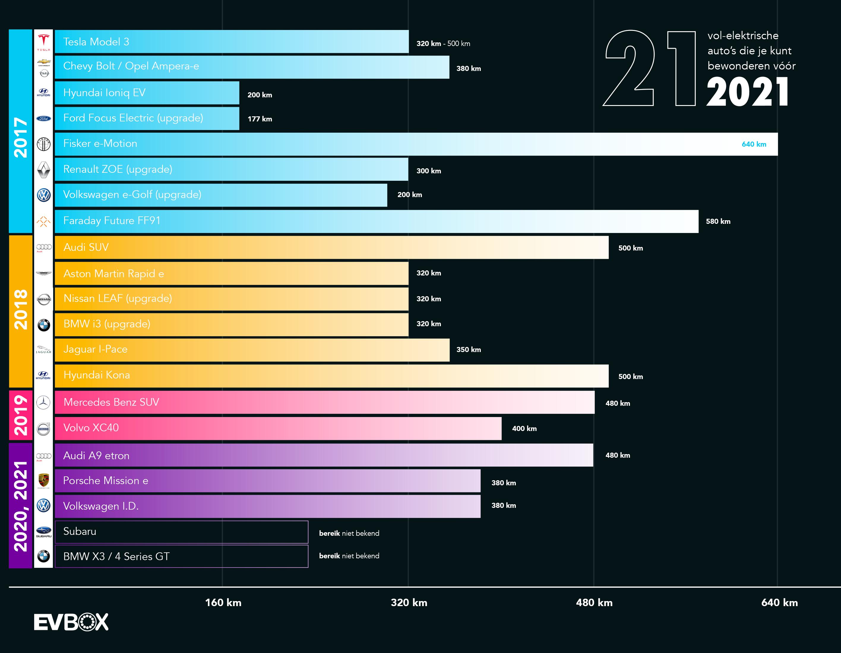 21 Vol Elektrische Auto S Die Je Kunt Bewonderen Voor 2021