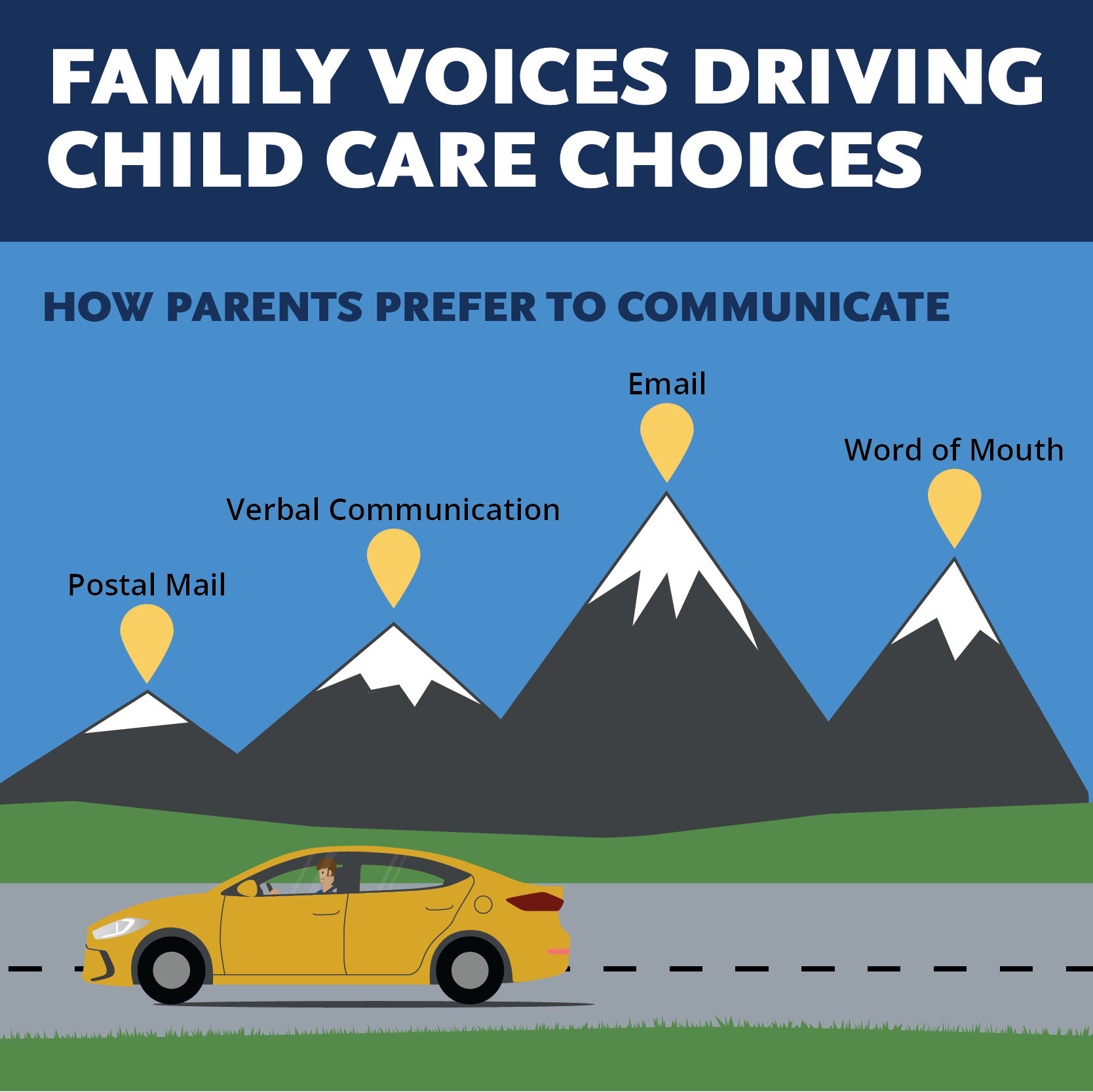 Infographic: Family Voices Driving Quality Child Care Choices