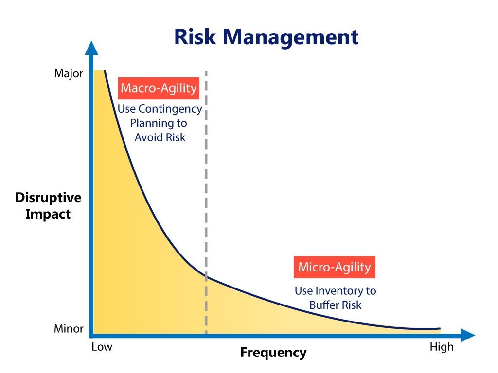 supply chain and risk management Supply chain risk management - the complexities of managing risks in  complex  suppliers and partners across the globe, creating complex supply  chains.