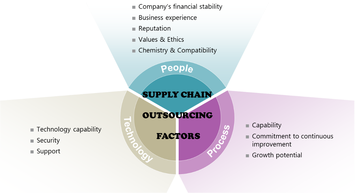 should i consider outsourcing supply chain processes