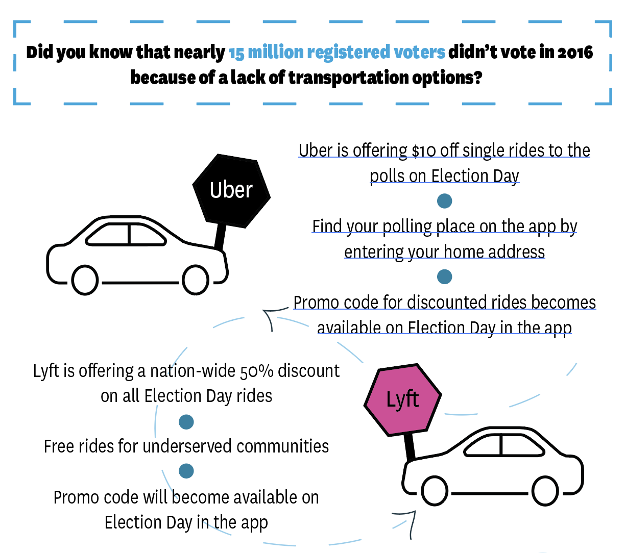 transitscreen-mobility-options-voter-polling-options-transit