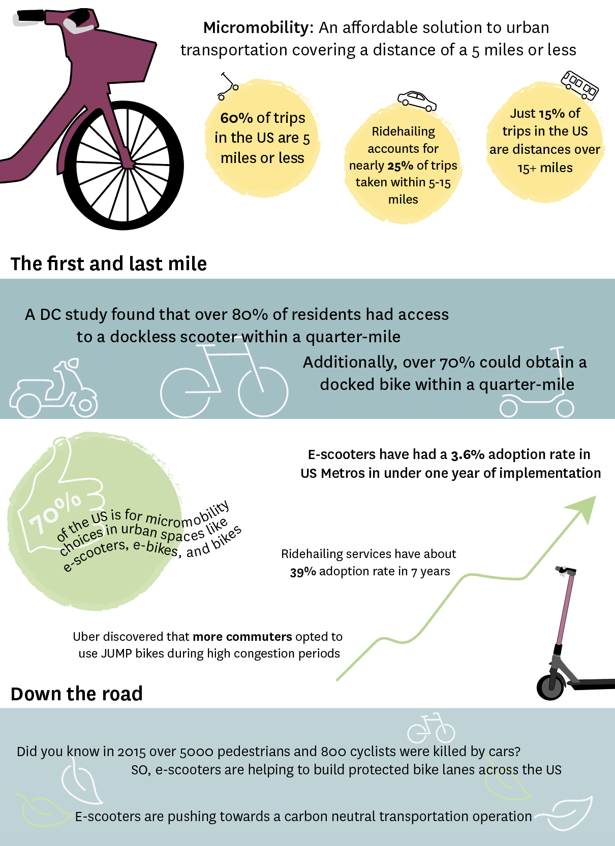 infographic micromobility facts statistics America mobility