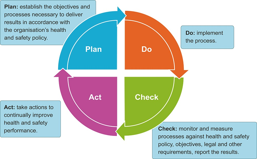 Plan-Do-Check-Act management model