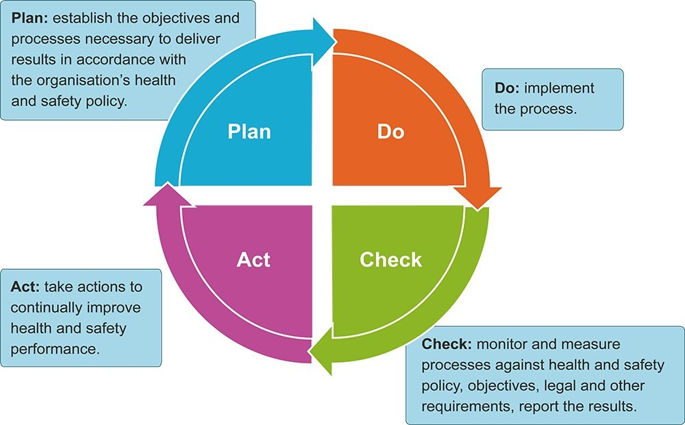 Plan Do Check Act Problem Solving Cycle