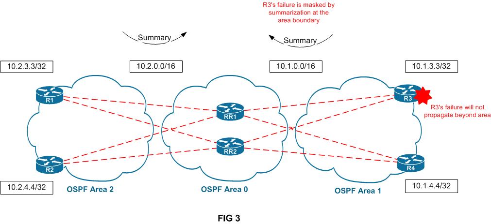 Understanding BGP Convergence