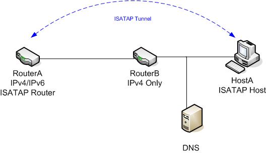 IPv6 Transition Mechanisms Par...