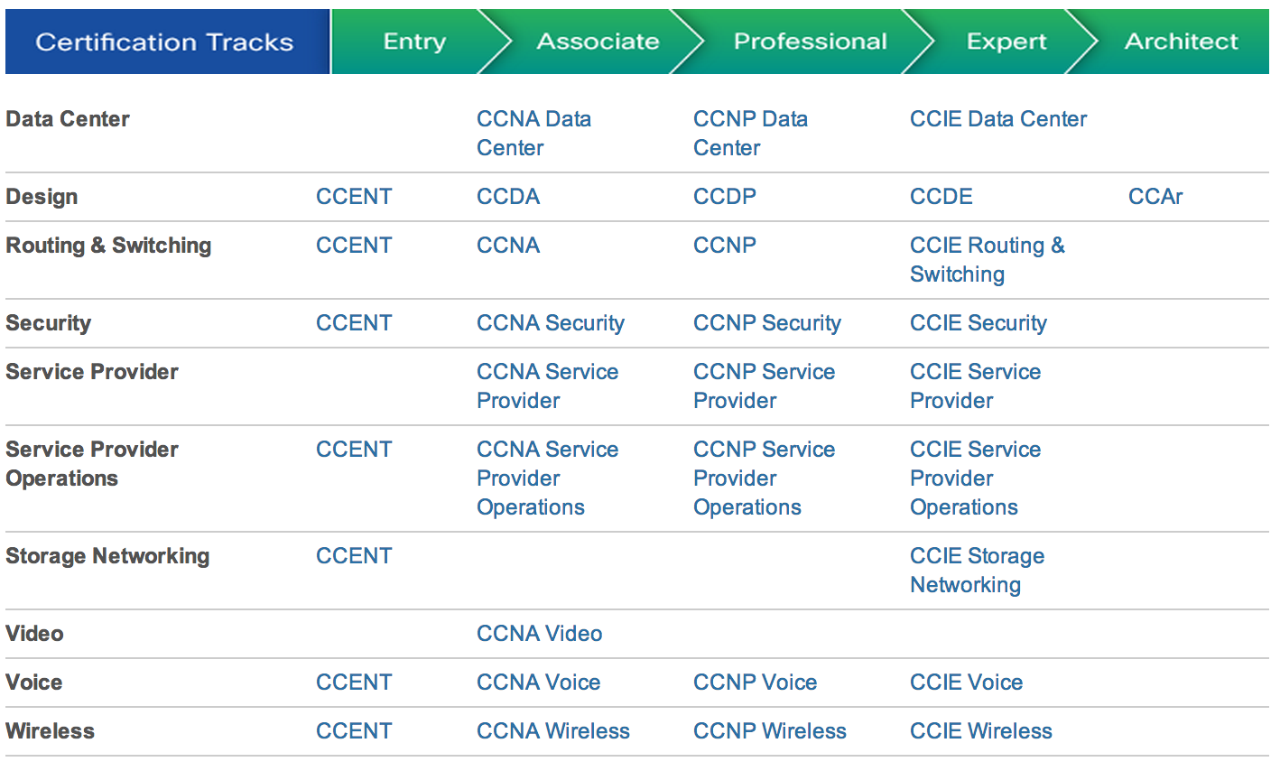 Ccna security technology course: 210-260 iins: iins overview.
