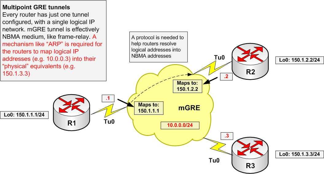 DMVPN Explained