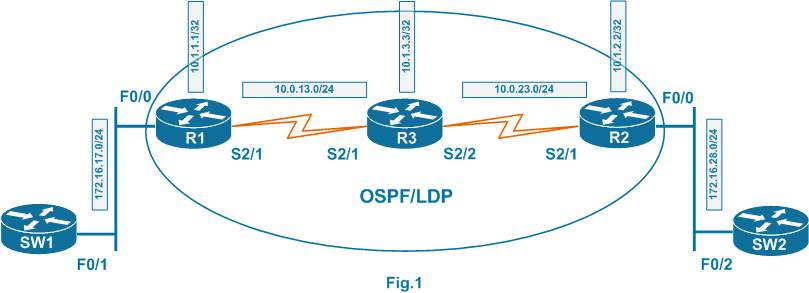 MPLS Ping and Traceroute