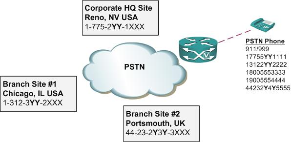 Configuring a PSTN dialplan