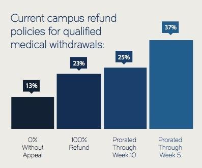 Current Refund Policy Bar Chart Clip.jpeg