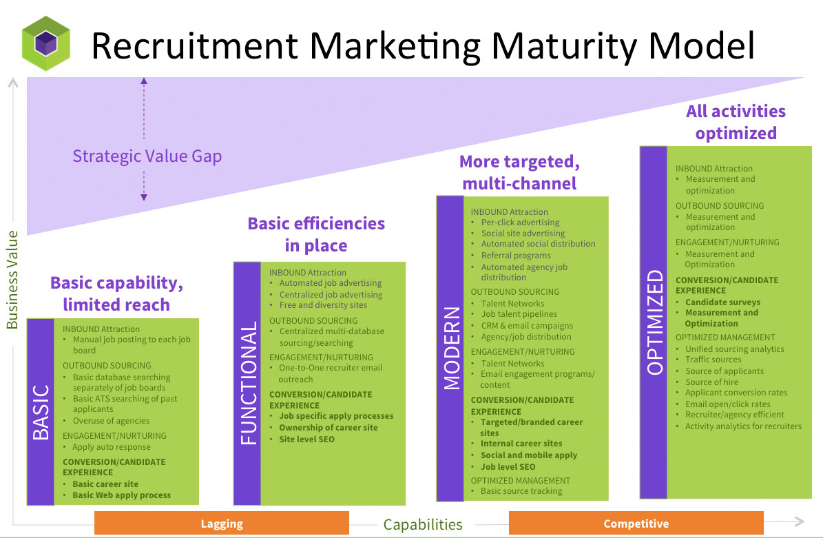 recruitment marketing recruiting brief you re already doing recruitment marketing