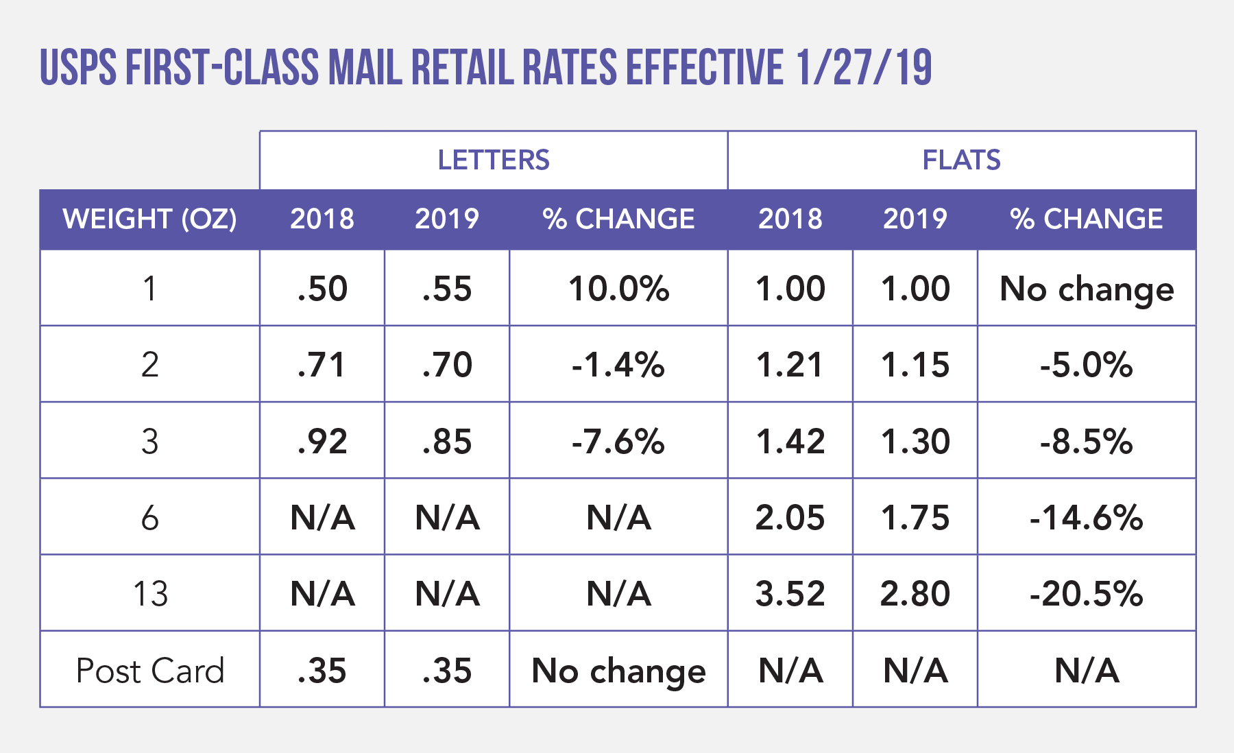 USPS First-Class Mail Retail Rates Effective January 27, 2019