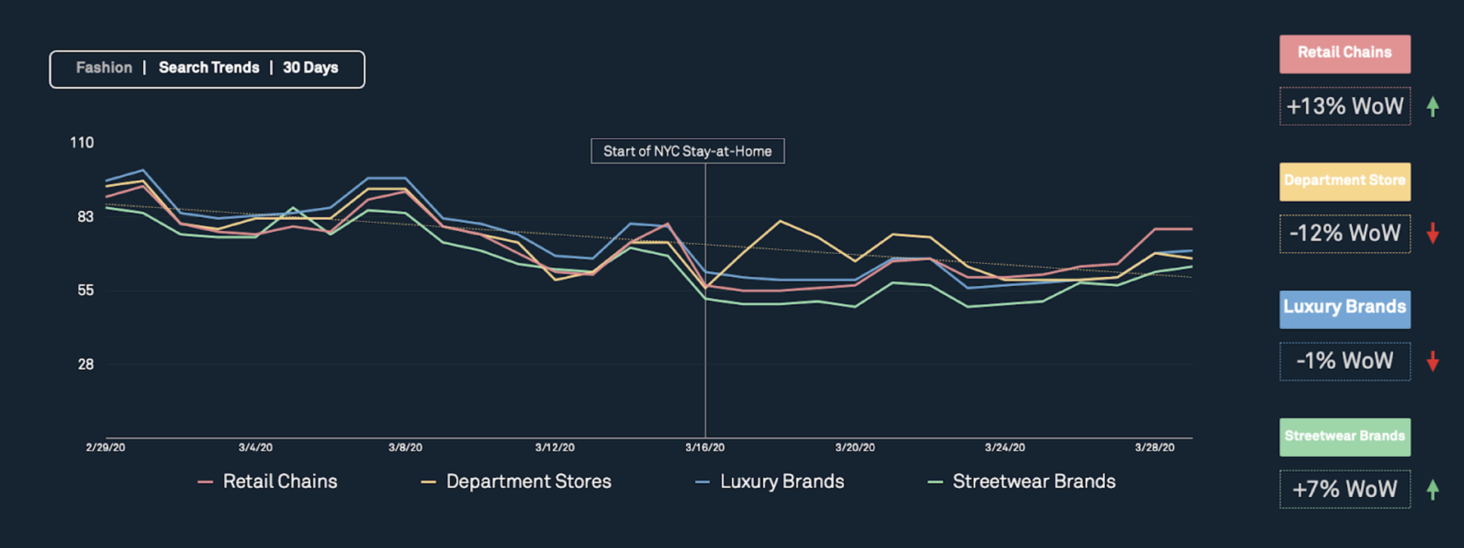 Whispr Group Online Conversations Fashion & Beauty Insights - Search Trends