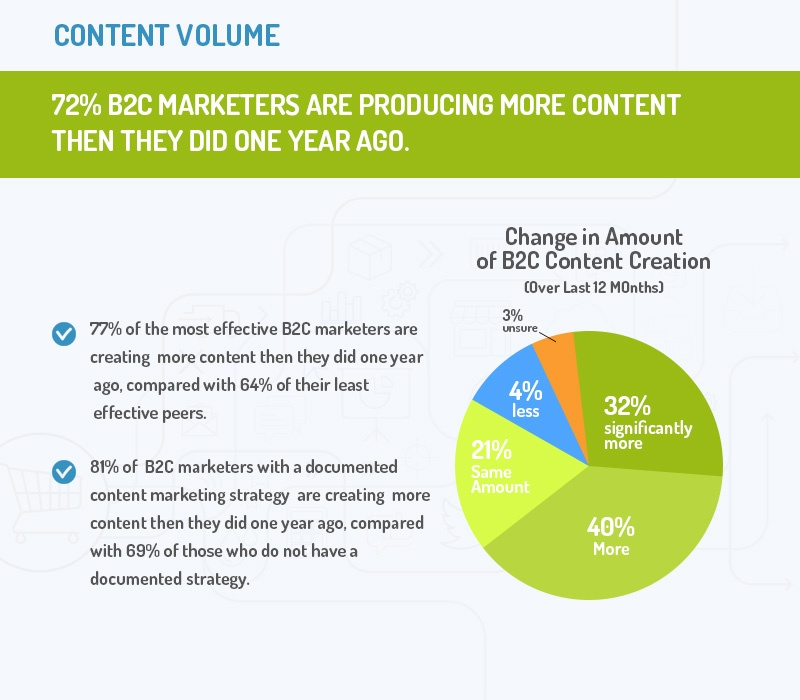 Content Volume: Change in Amount of b2c Content Creation