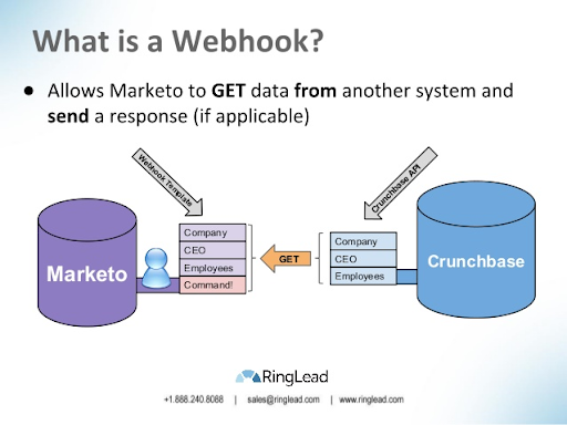 Marketo Webhooks - Use Cases and Steps to Create a First Webhook