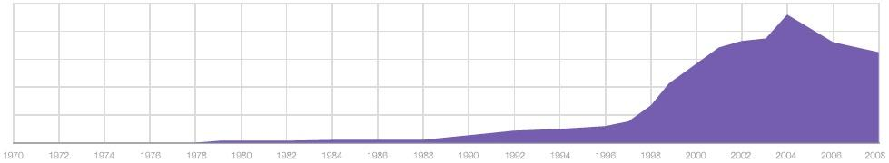 Marketing Autoamtion Graph - Marketo