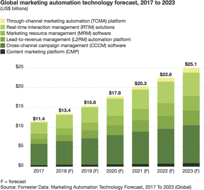 Global Marketing Automation Technonoly Forcast, 2017 to 2023