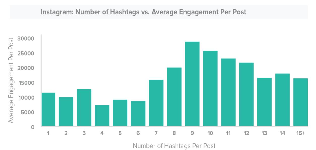 Instagram: Number of Hashags vs. Average Engagement Per Post