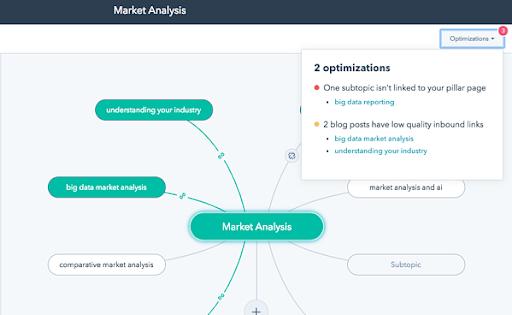 Way of Market Analysis