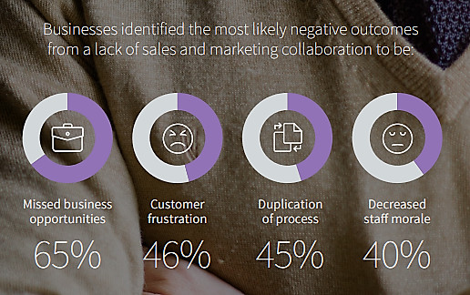 Sales and Marketing Alignment Report