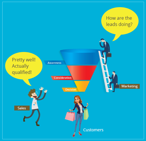 Right Alignment of Sales and Marketing For Business Growth